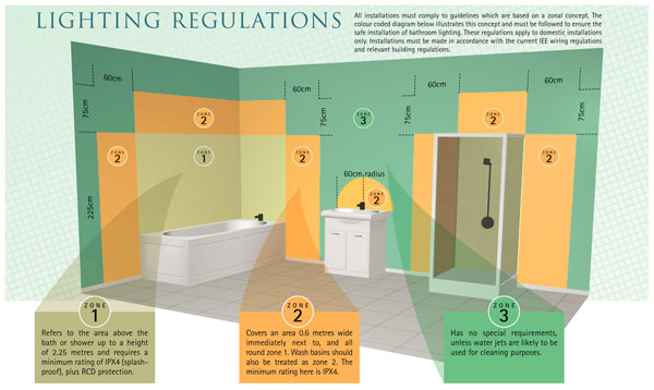 Bathroom Lighting Uk Regulations bathroom lighting - indoor lighting